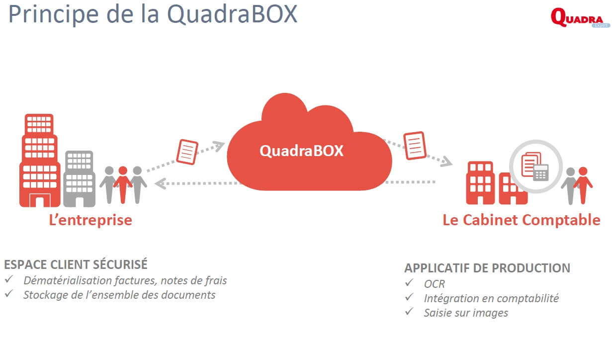 La QuadraBox